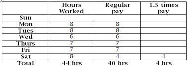 payroll hours worked calculator