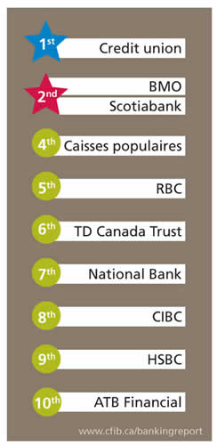Bank Rankings
