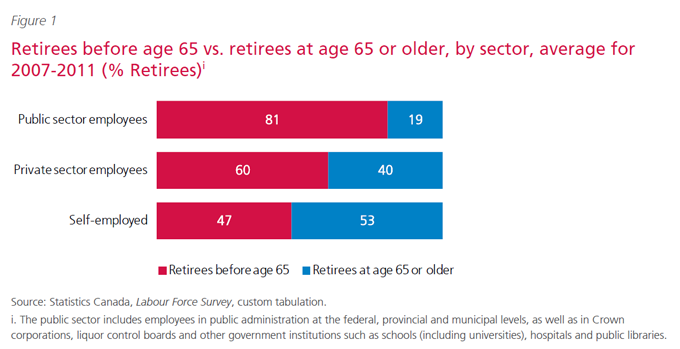 Retirees before age 65 vs. retirees at age 65 or older, by sector, average for 2007-2011