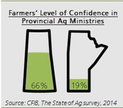 Level of farmer confidence
