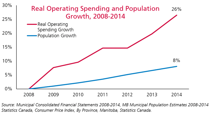 Real operating spending and population growth, 2008-14