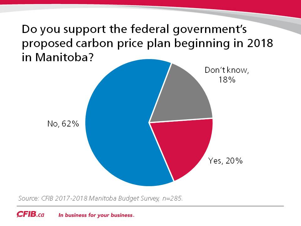 Manitobans Oppose Carbon Taxes 2017-2018 Manitoba Pre-Budget Survey