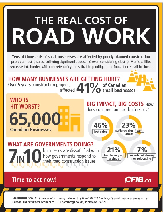 Real Cost of Road Work