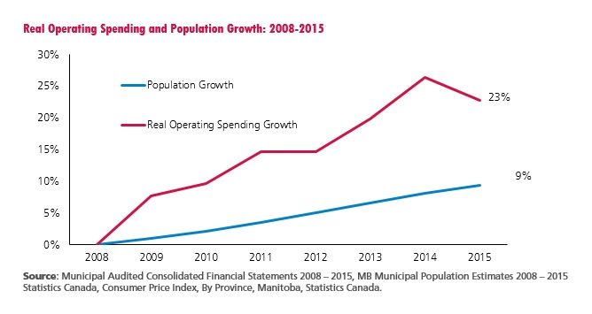 Manitoba Real Operating Spending and Population Growth