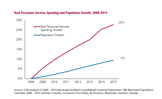 Real Personnel Services Spending and Population Growth 2008-2015