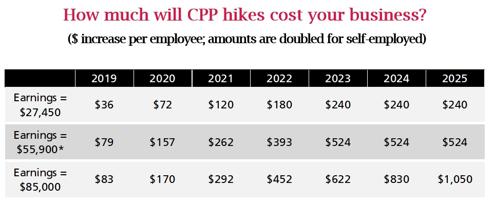 How much will CPP hikes cost your business