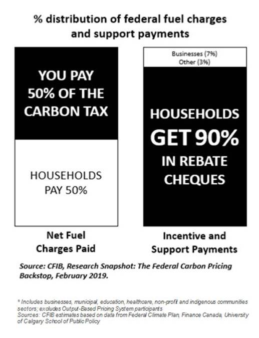 Carbon tax revenue: $2.4B in 2019-2020 to $21.9B in 2023-24