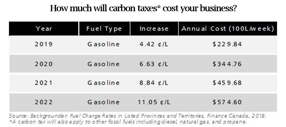 How much with carbon tax cost your business