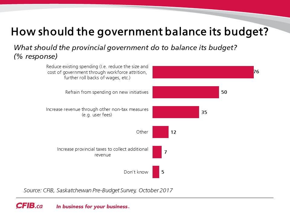 Sask How Should Government Balance
