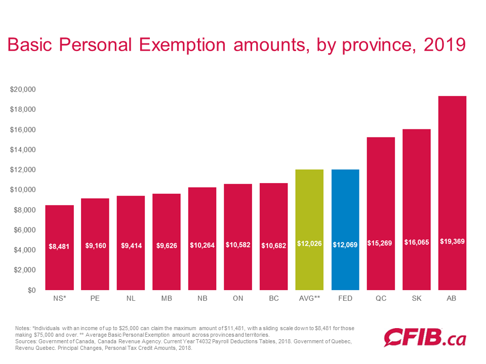 2019 Basic Personal Exemption amounts by province