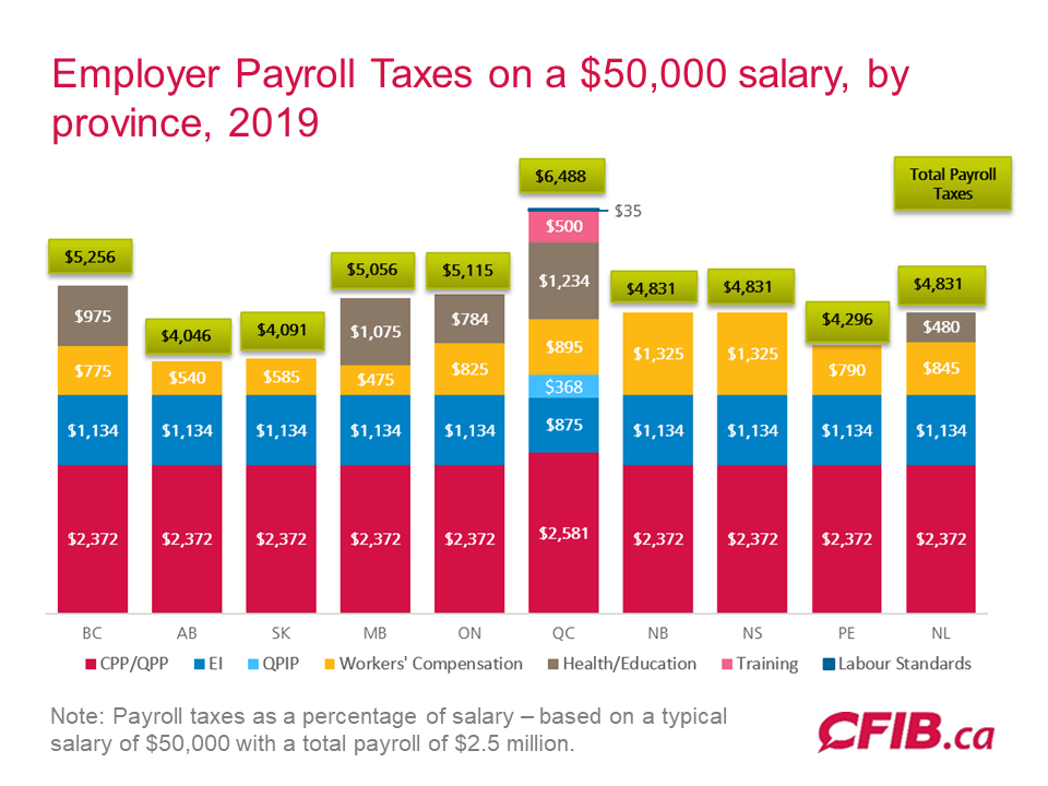 2019 Payroll Tax costs by province