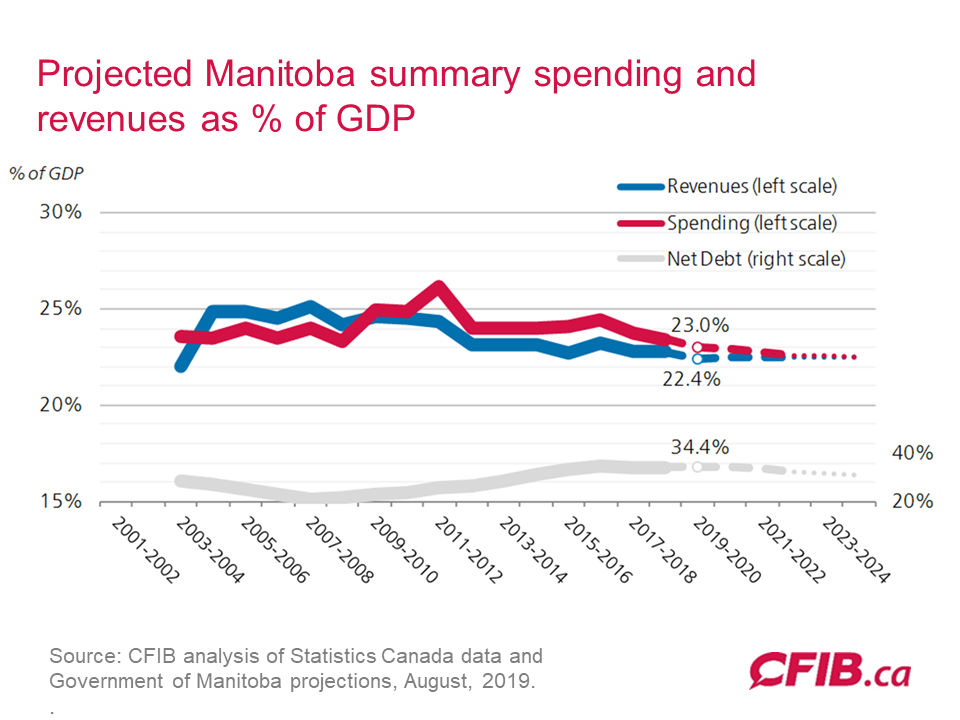 2019 Manitoba Fiscal Projections