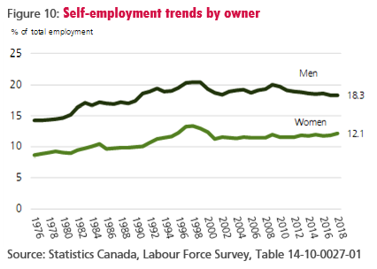 Figure 10: Self-employment trends by owner