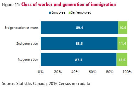 Figure 11: Class of worker and generation of immigration
