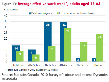 Figure 13: Average effective work week*, adults aged 25-64