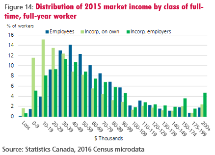 Figure 14: Distribution of 2015 market income by class of full-time, full-year worker