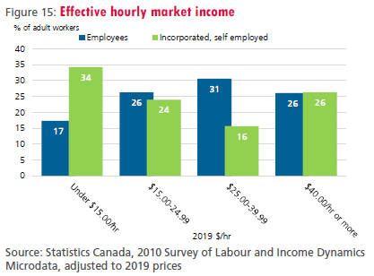 Figure 15: Effective hourly market income
