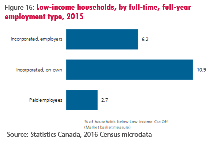 Figure 16: Low-income households, by full-time, full-year employment type, 2015