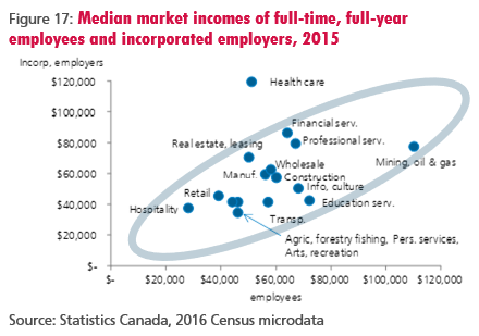 Figure 17: Median market incomes of full-time, full-year employees and incorporated employers, 2015