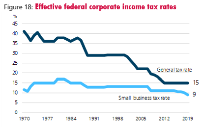 Figure 18: Effective federal corporate income tax rates