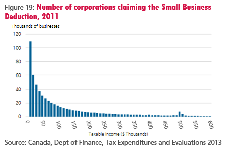 Figure 19: Number of corporations claiming the Small Business Deduction, 2011