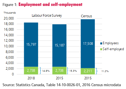 Graph showing the percentage of the workforce that is employed vs. self-employed.