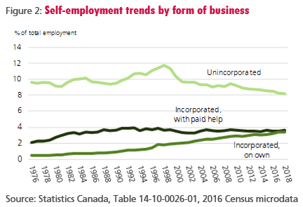 Figure 2: Self-employment trends by form of business
