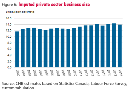 Figure 6: Imputed private sector business size