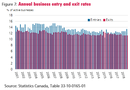 Figure 7: Annual business entry and exit rates