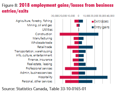 Figure 8: 2018 employment gains/losses from business entries/exits