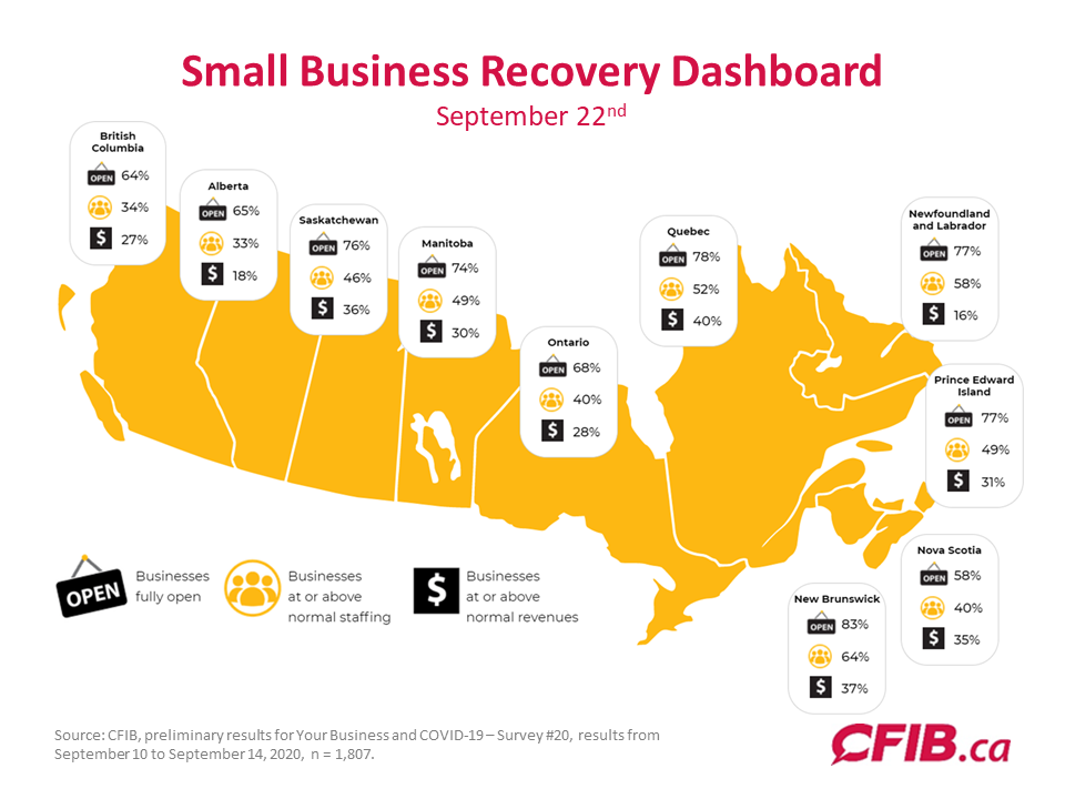 Saskatchewan-Election-2020-Small-Business-Recovery-Dashboard-September-22