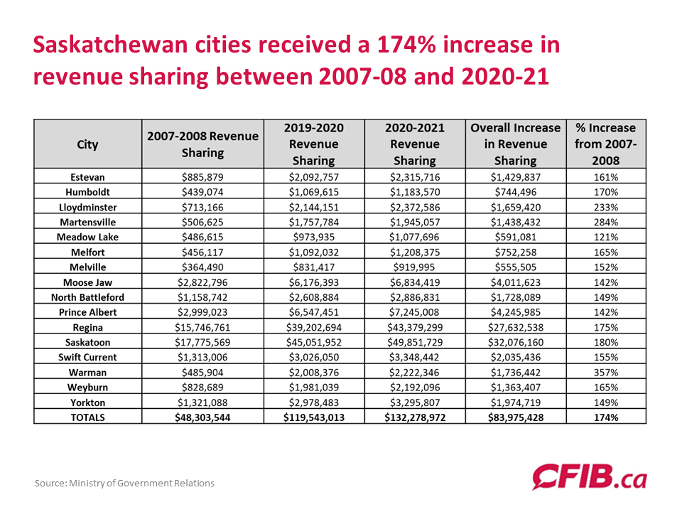 Saskatchewan municipal revenue sharing 2007-08 to 2020-21