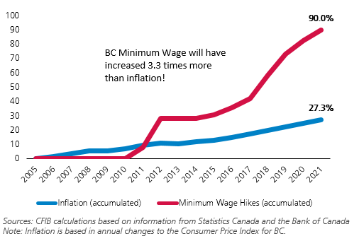 British Columbia: Minimum Wage Hikes vs Inflation