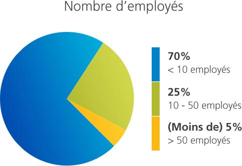 Employees French