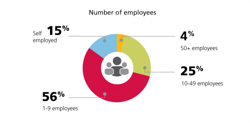 Number of Employees English