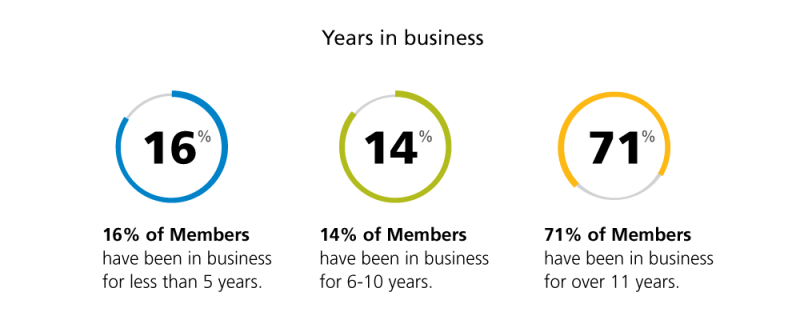 years in business