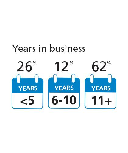 Years in business by percentage
